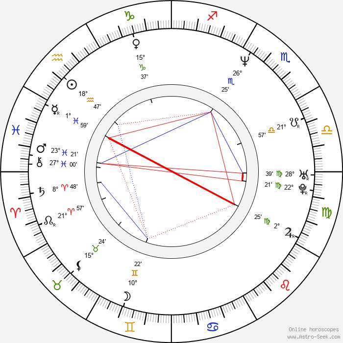 Jukka Perko - Birth horoscope chart