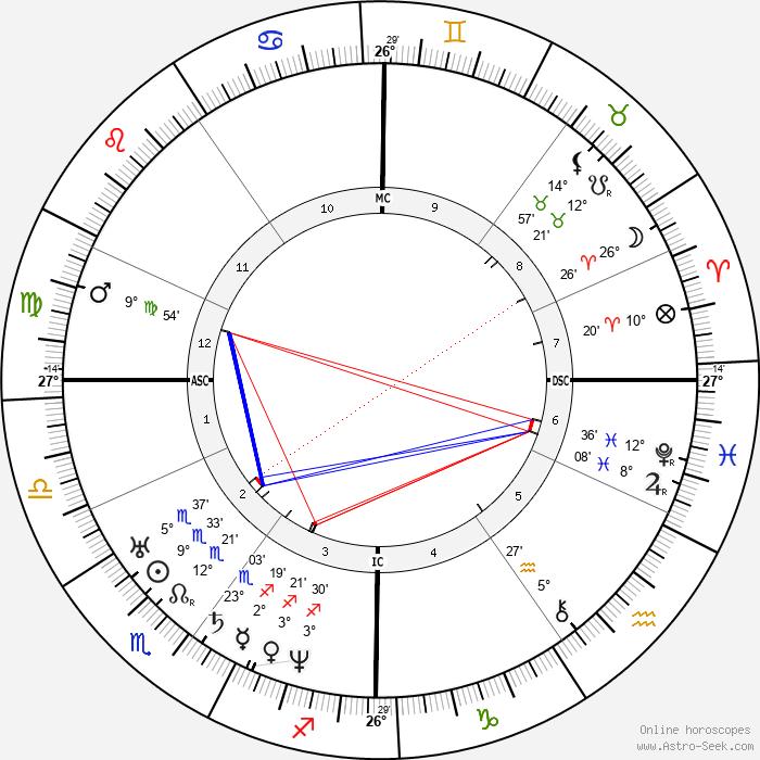 Jules Amédée Barbey d'Aurevilly - Birth horoscope chart