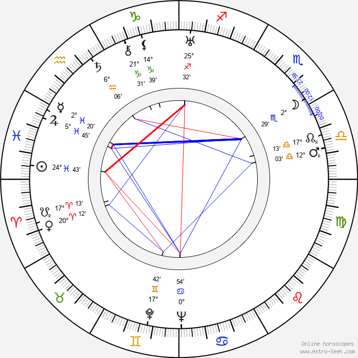 Jules Cazaban - Birth horoscope chart