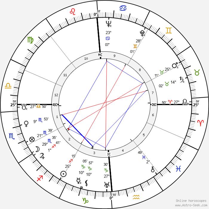 Jules Dassin - Birth horoscope chart