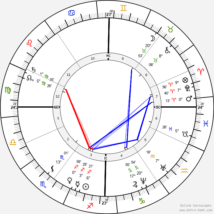 Jules Emile Pean - Birth horoscope chart