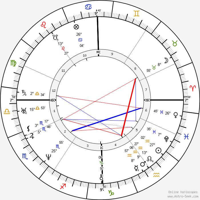 Jules Janin - Birth horoscope chart