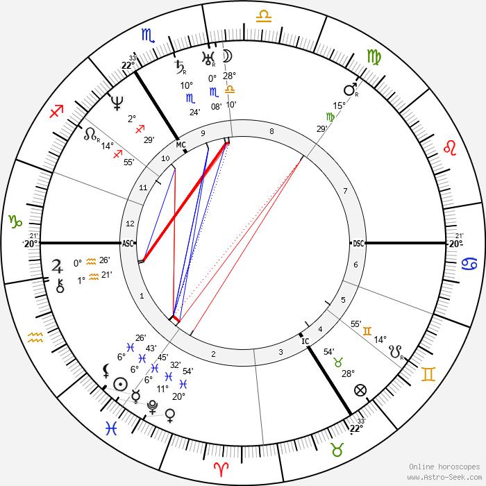 Jules Pelouze - Birth horoscope chart