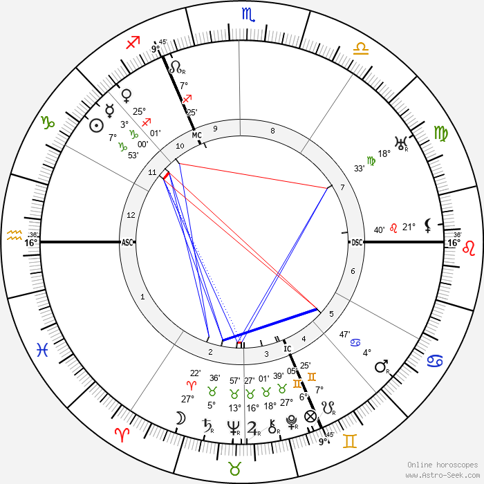 Jules Vedrines - Birth horoscope chart
