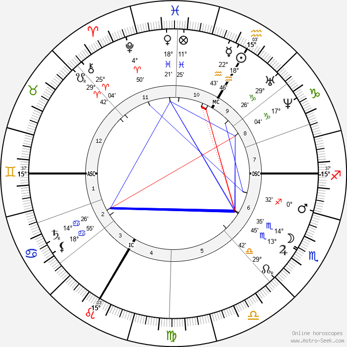 Jules Verne - Birth horoscope chart