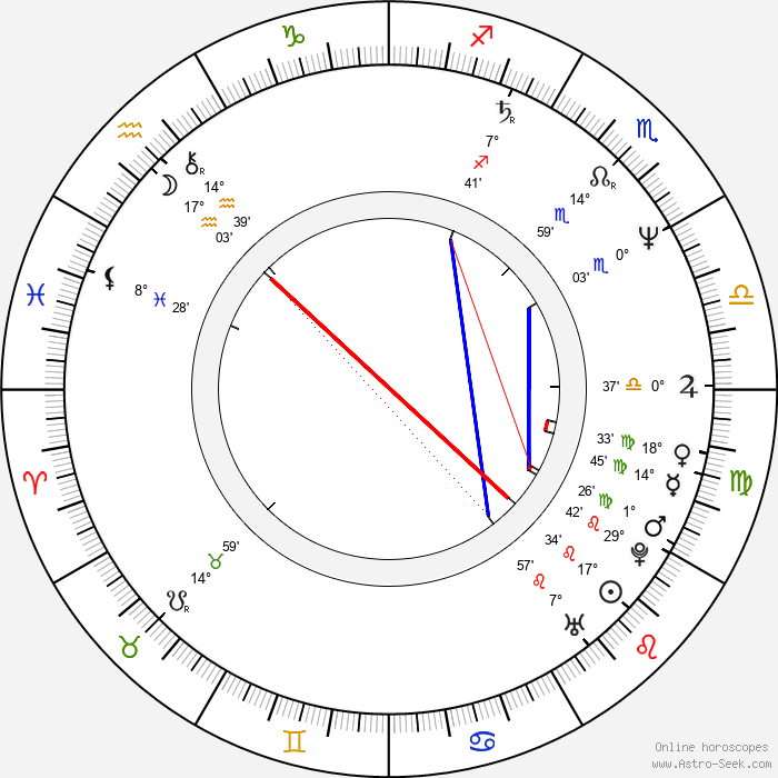 Juli Básti - Birth horoscope chart