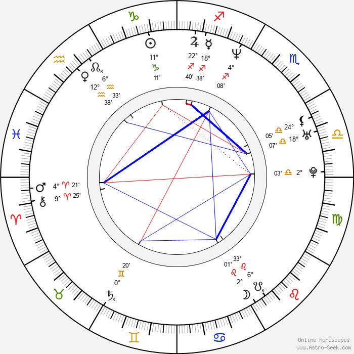 Juli Fàbregas - Birth horoscope chart
