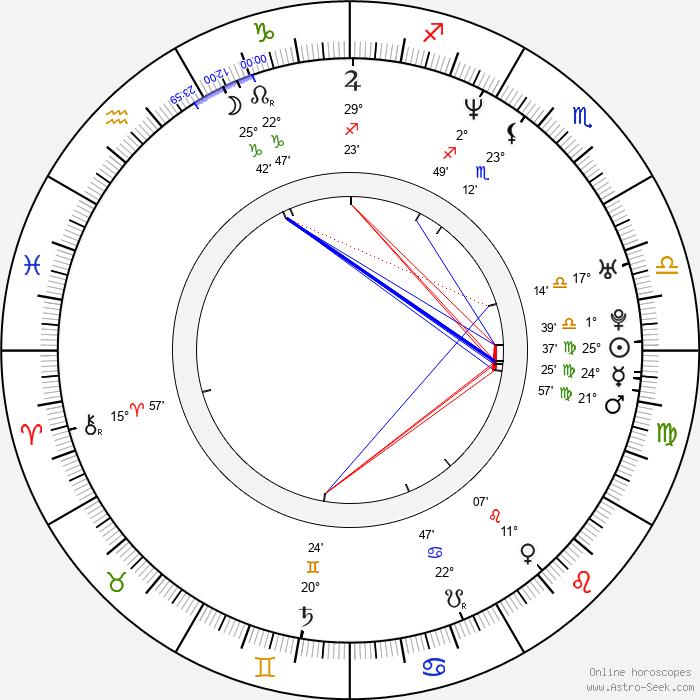 Julia Cencig - Birth horoscope chart