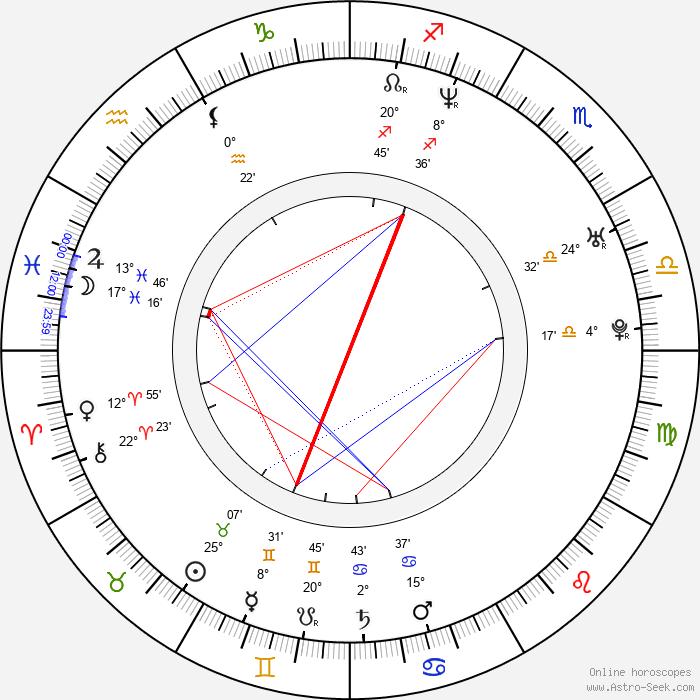 Julia Davis - Birth horoscope chart