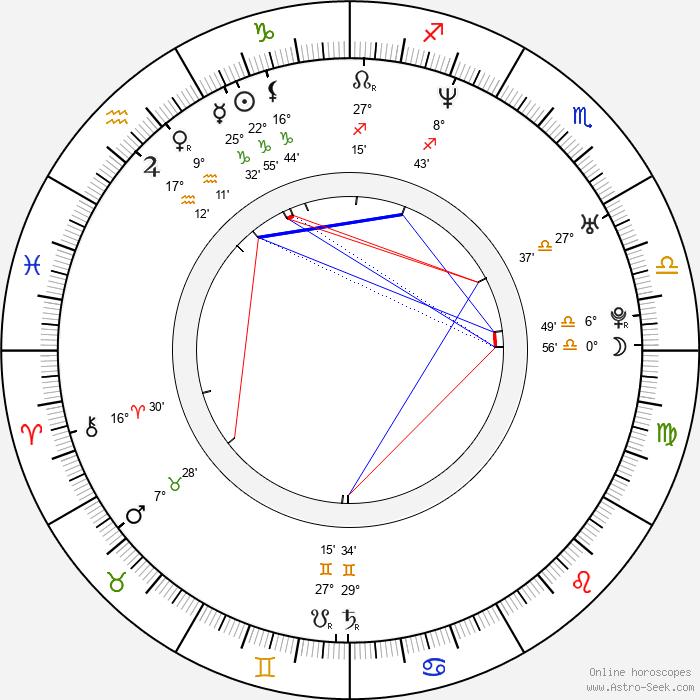 Julia Dobler - Birth horoscope chart