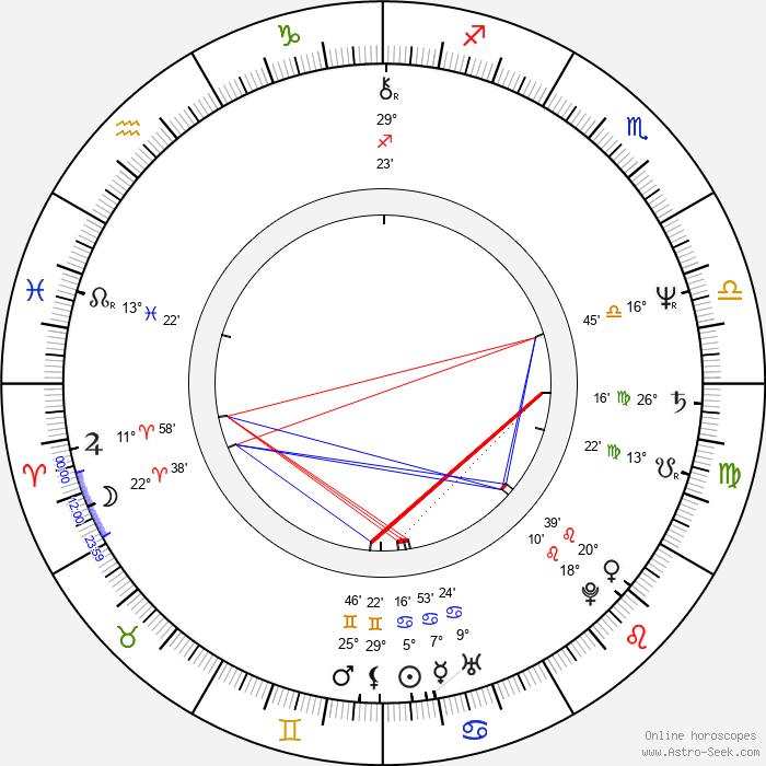 Julia Duffy - Birth horoscope chart