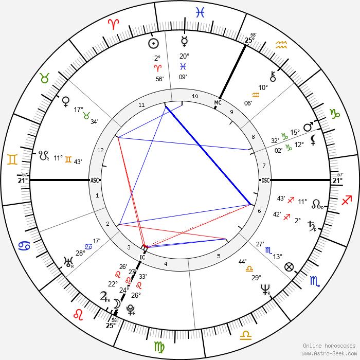 Julia Glass - Birth horoscope chart