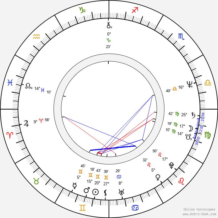 Júlia Jandíková - Birth horoscope chart