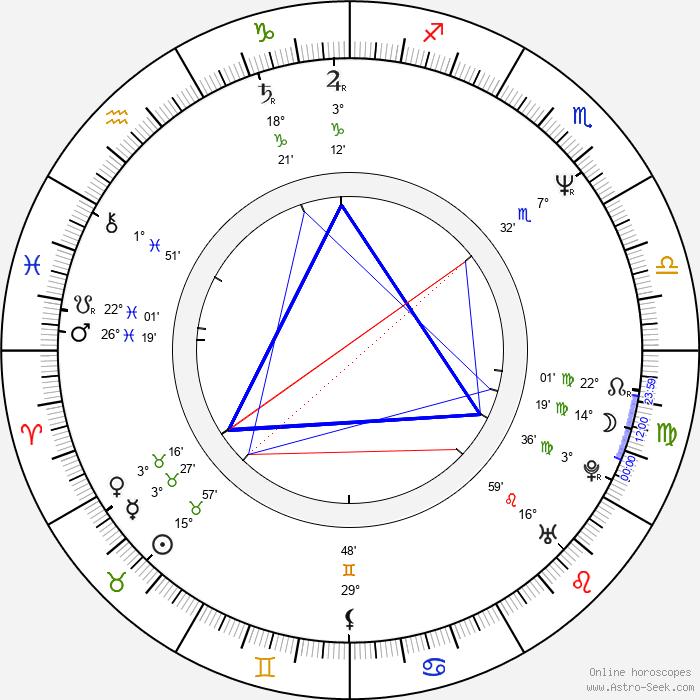 Julia Otero - Birth horoscope chart
