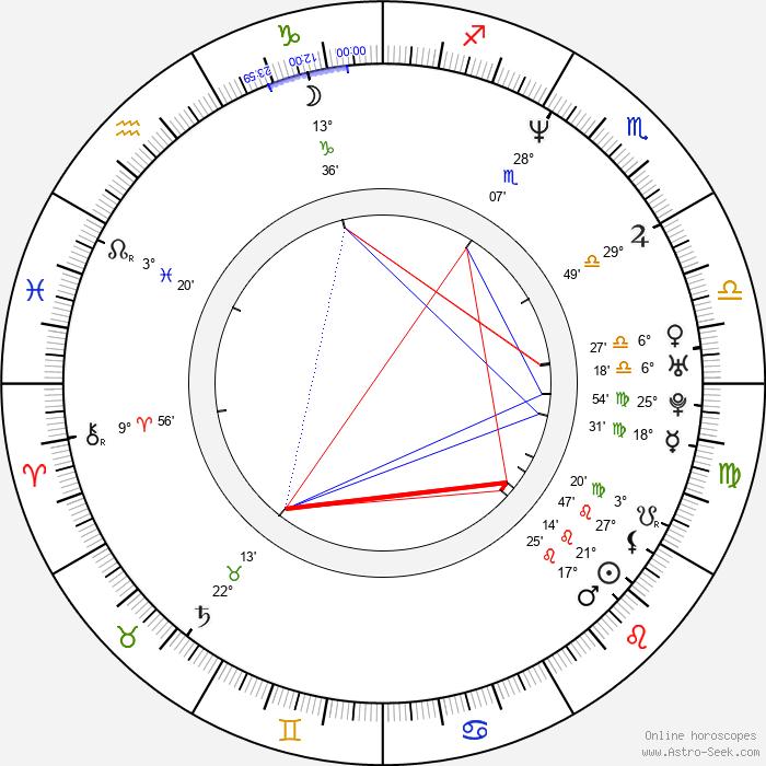Julia Richter - Birth horoscope chart