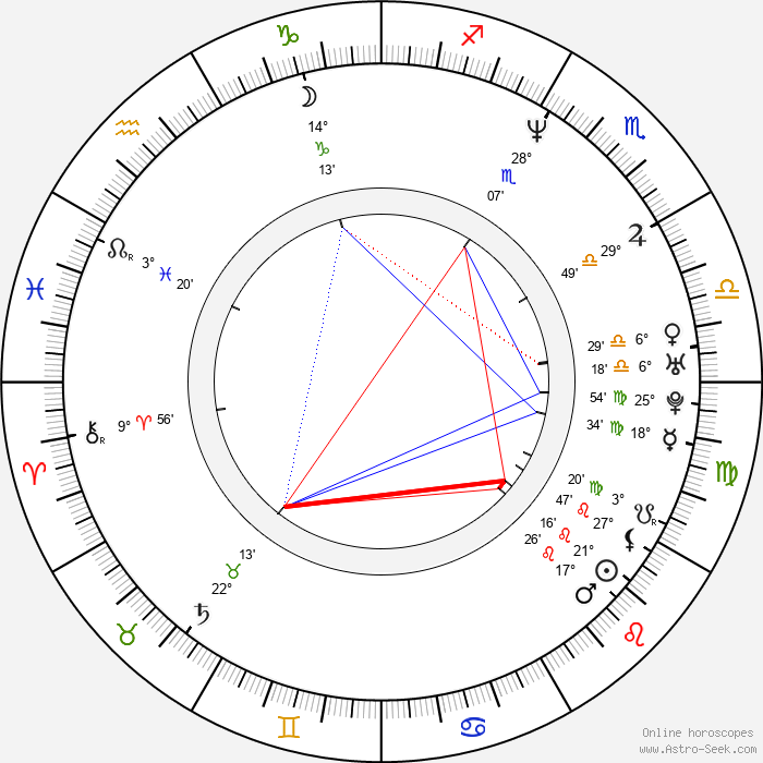 Julia Richter - Birth horoscope chart
