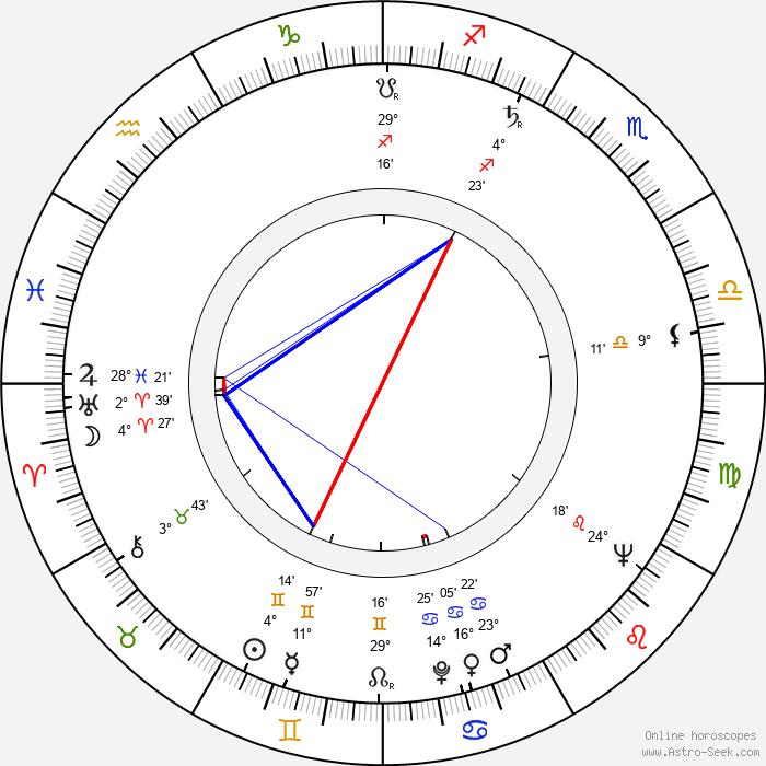 Julia Smith - Birth horoscope chart