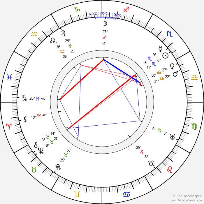 Julia Swayne Gordon - Birth horoscope chart