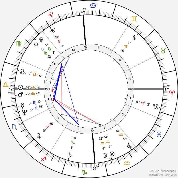 Julia Sweeney - Birth horoscope chart