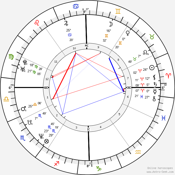 Julia Zemiro - Birth horoscope chart