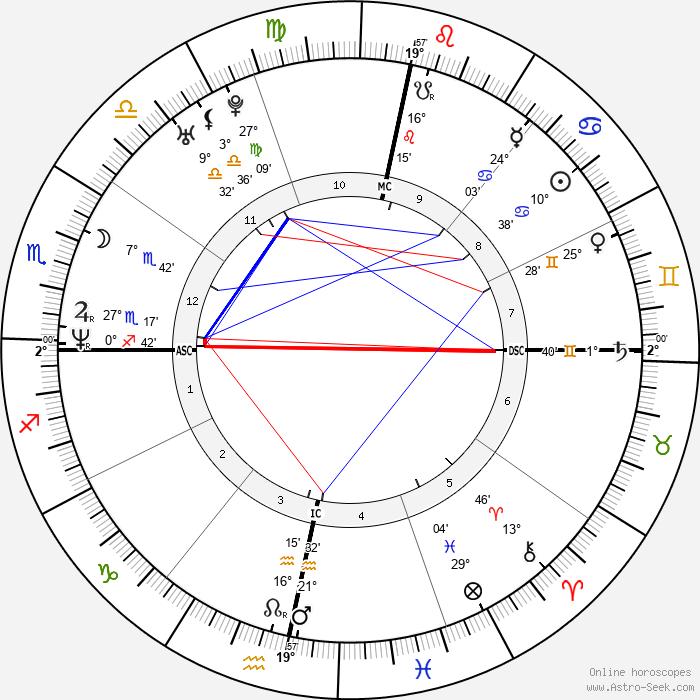 Julian Assange - Birth horoscope chart