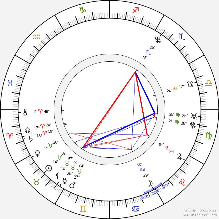 Julian Barratt - Birth horoscope chart