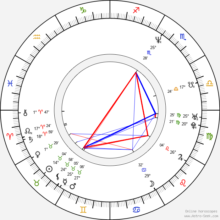 Julian Barratt - Birth horoscope chart