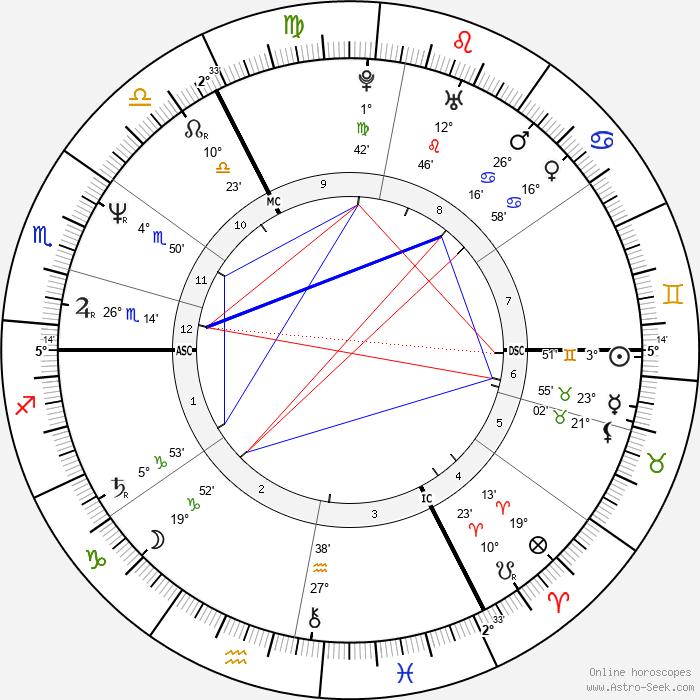Julian Clary - Birth horoscope chart