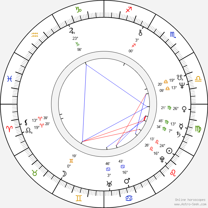 Julian Fellowes - Birth horoscope chart