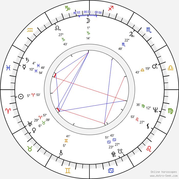 Julian Glover - Birth horoscope chart