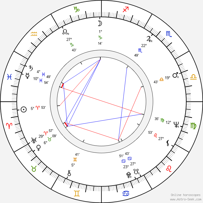 Julian Glover - Birth horoscope chart