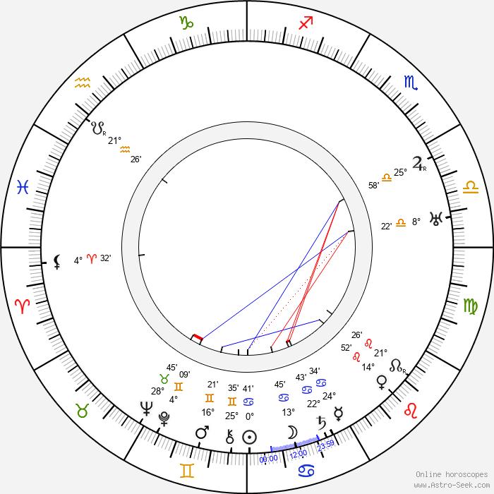Julian Huxley - Birth horoscope chart