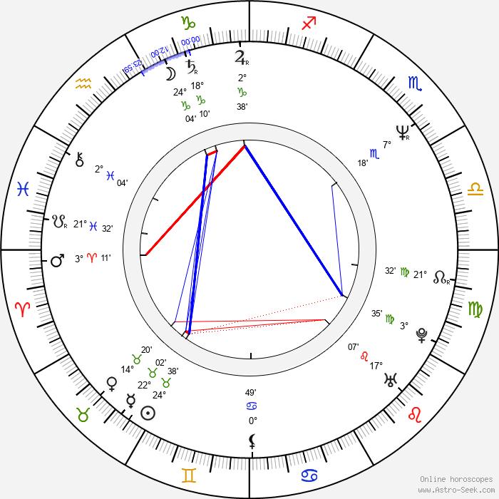 Julian Jarrold - Birth horoscope chart