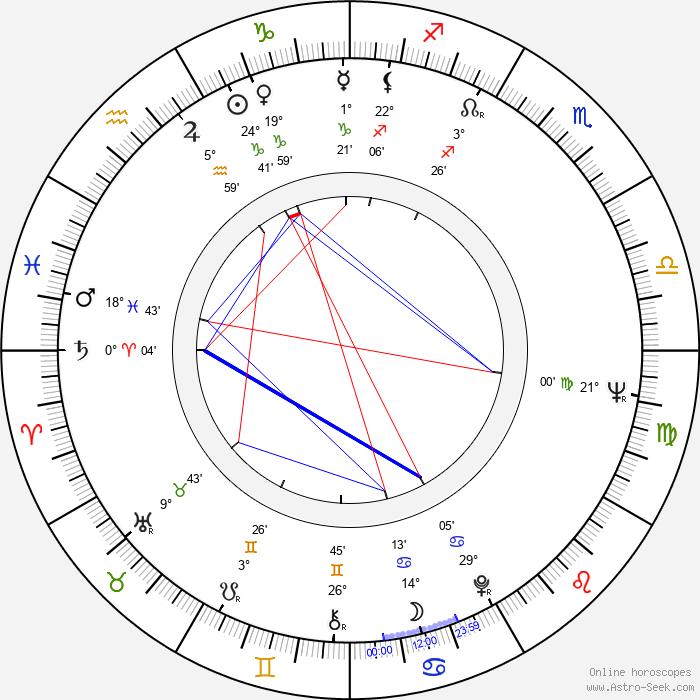 Julián Mateos - Birth horoscope chart