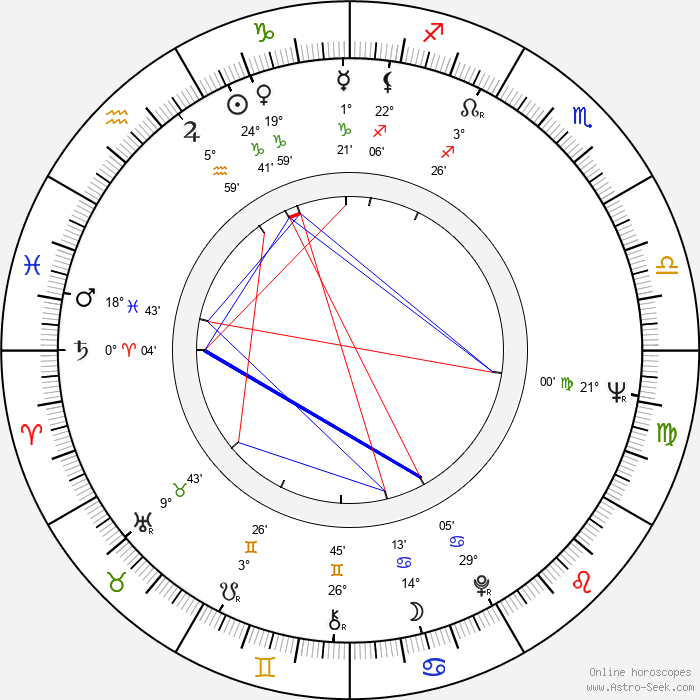 Julián Mateos - Birth horoscope chart