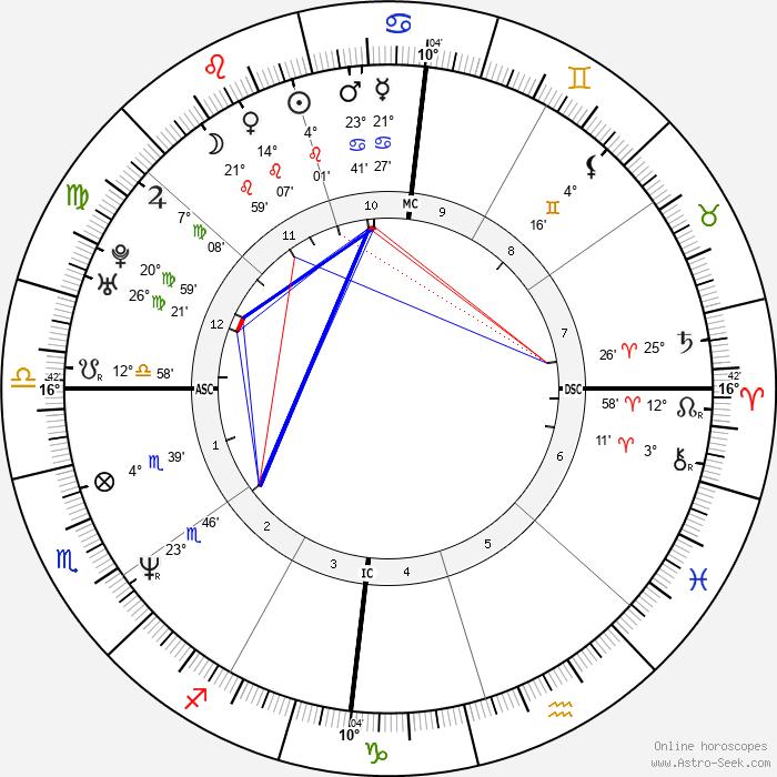 Julian McMahon - Birth horoscope chart