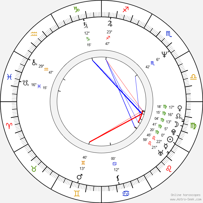 Julian Nott - Birth horoscope chart