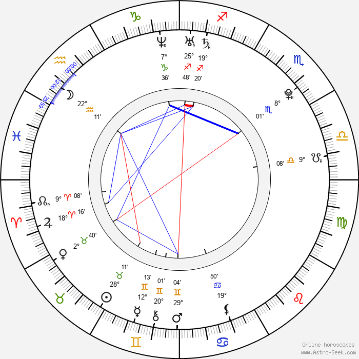 Julian Smith - Birth horoscope chart