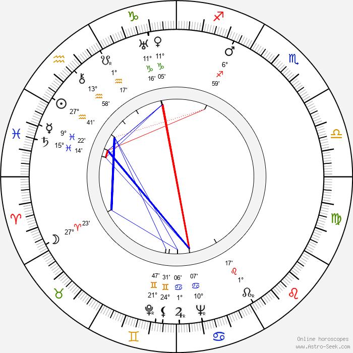 Julián Soler - Birth horoscope chart