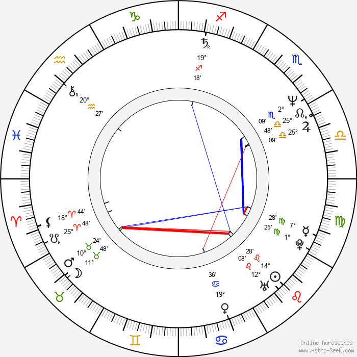 Julian Wadham - Birth horoscope chart