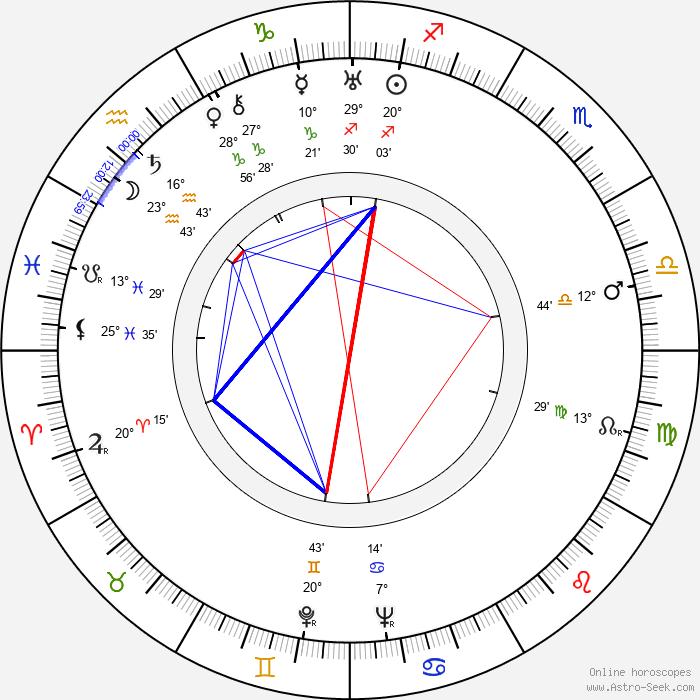 Julian West - Birth horoscope chart