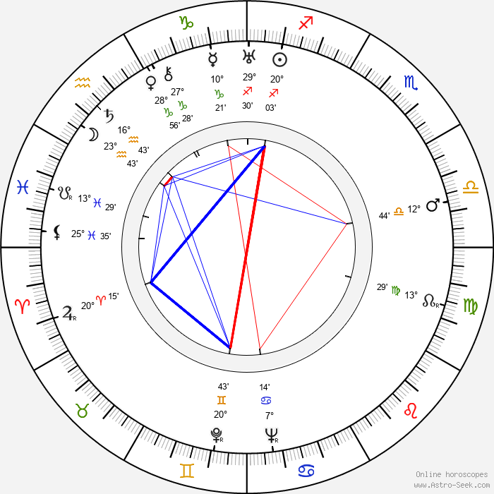 Julian West - Birth horoscope chart