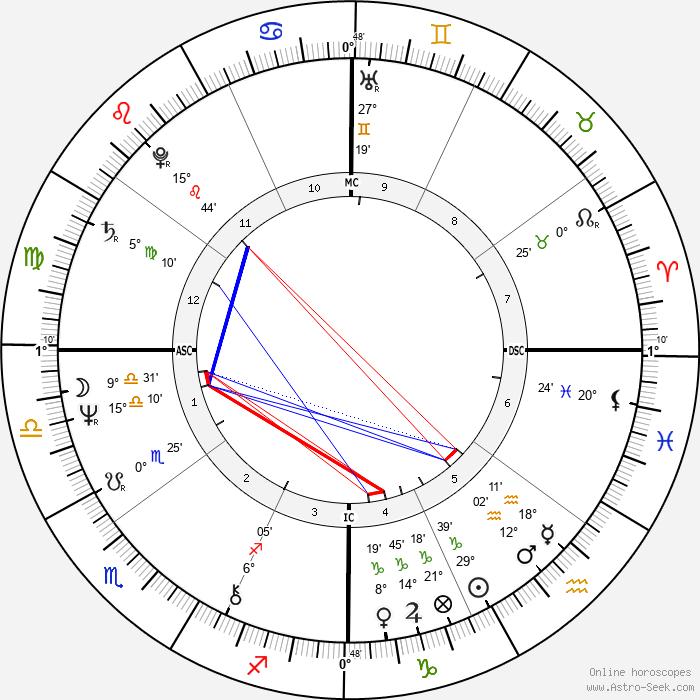 Juliana Carneiro da Cunha - Birth horoscope chart