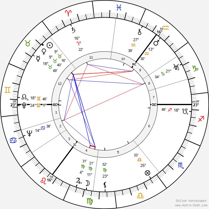 Juliana of the Netherlands - Birth horoscope chart