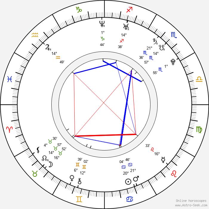 Juliana Palermo - Birth horoscope chart