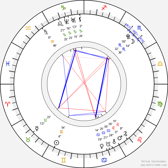 Julianna Rose Mauriello - Birth horoscope chart