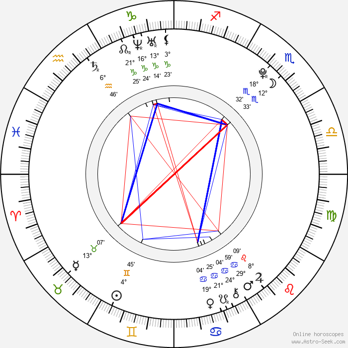 Julianna Rose Mauriello - Birth horoscope chart