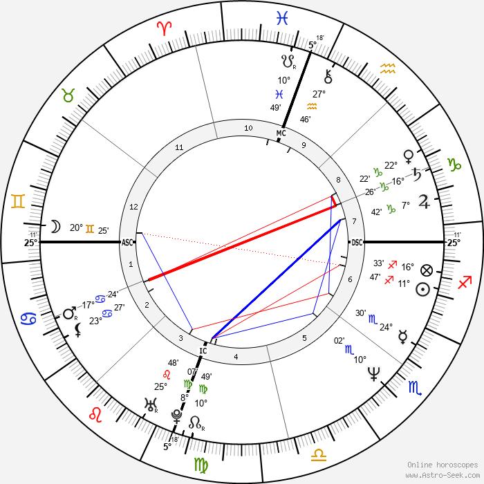 Julianne Moore - Birth horoscope chart