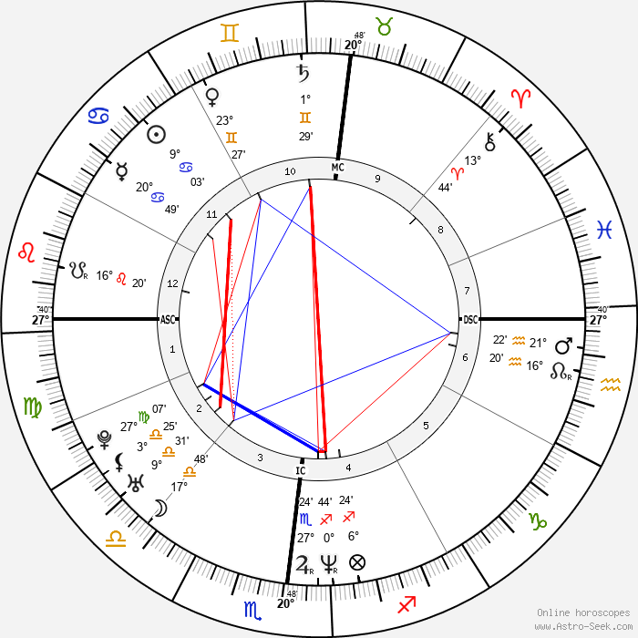 Julianne Nicholson - Birth horoscope chart