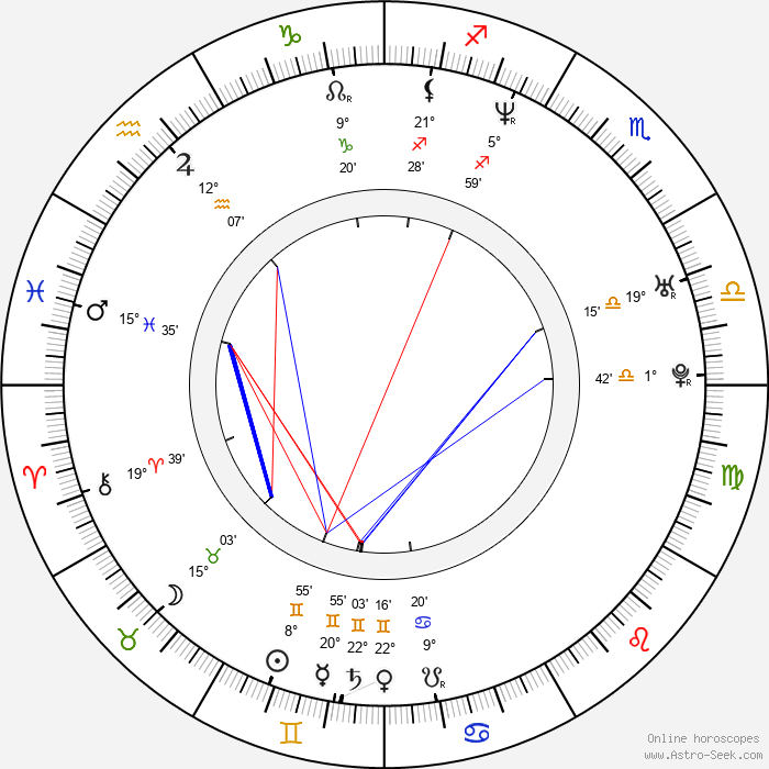 Julie Atlas Muz - Birth horoscope chart